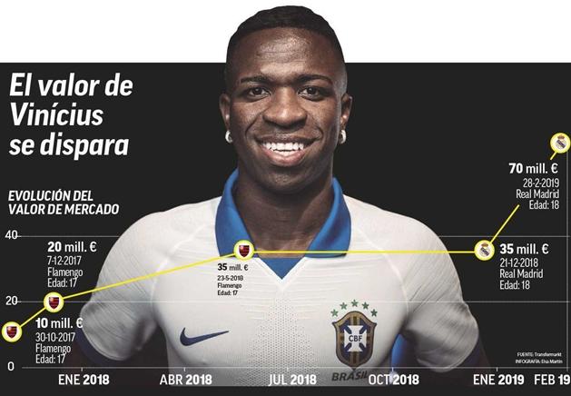 Giá trị chuyển nhượng của Vinicius tăng 70 triệu - Bóng Đá