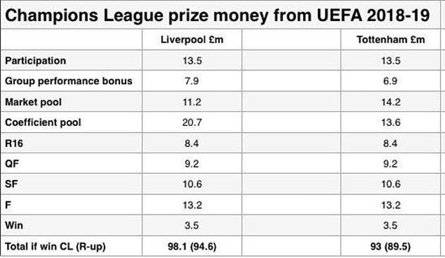 Liverpool thu về 100 triệu bảng nếu đánh bại tottenham - Bóng Đá