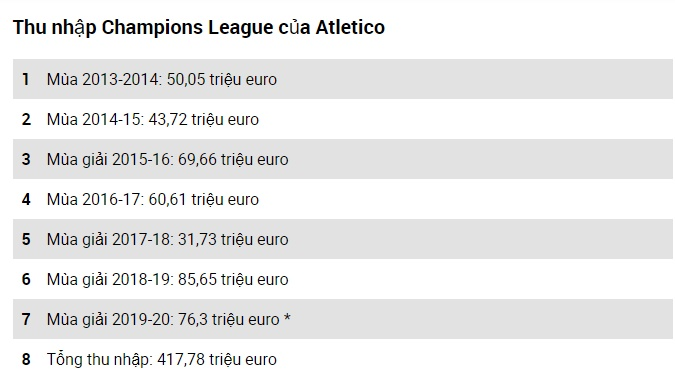 Simeone is a gold mine: More than 400 million euros generated for Atletico Madrid - Bóng Đá