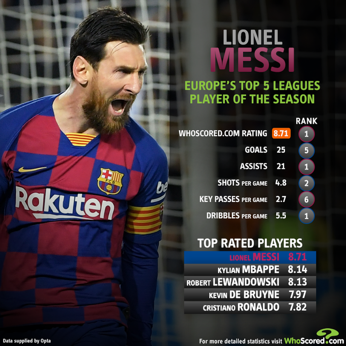 Barcelona's Lionel Messi is the European Player of the Season for ninth time in 11 seasons - Bóng Đá
