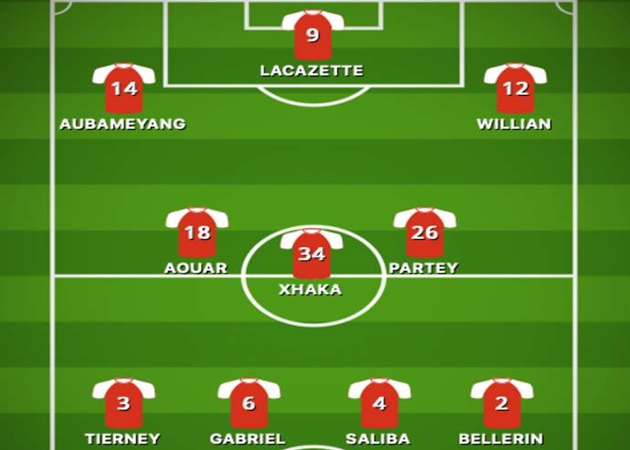 Line up Arsenal nếu có Aouar - Bóng Đá