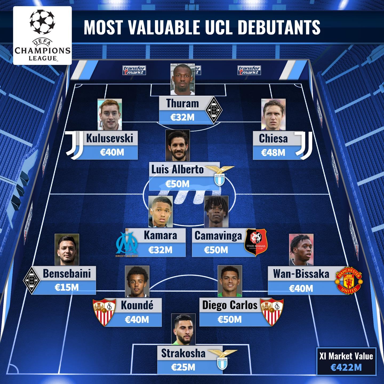 Đội hình debut đắt giá nhất UCL - Bóng Đá
