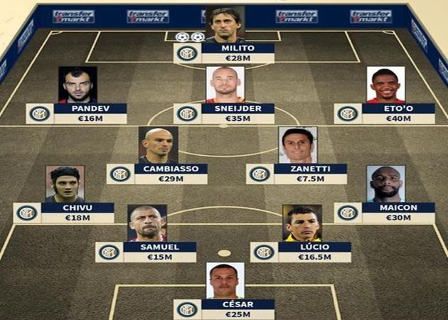 Đội hình Inter huyền thoại khuấy đảo UCL 2010 - Bóng Đá
