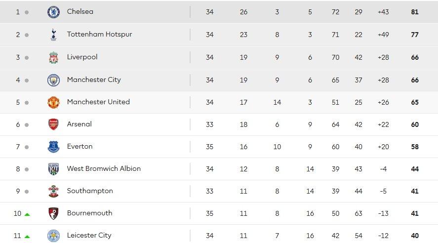 Ngoại hạng Anh trước 3 vòng cuối: Sẽ còn bất ngờ - Bóng Đá