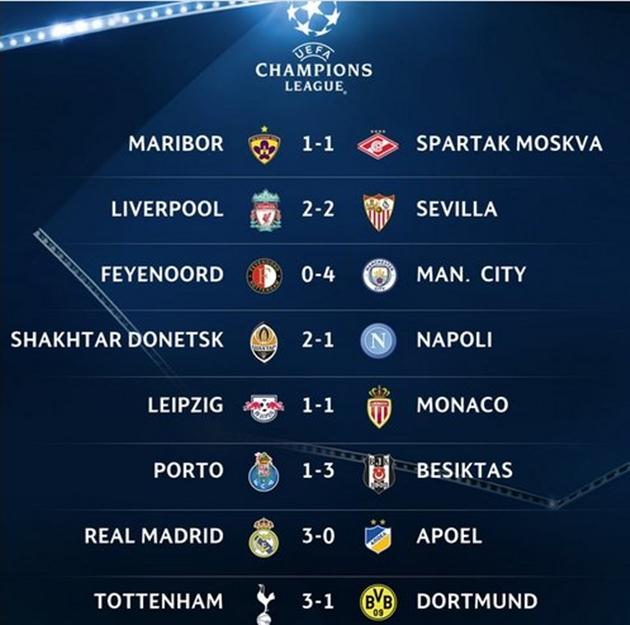 Tổng hợp loạt trận thứ 2 Champions League: Napoli sa lầy, ngựa ô cầm chân nhau - Bóng Đá