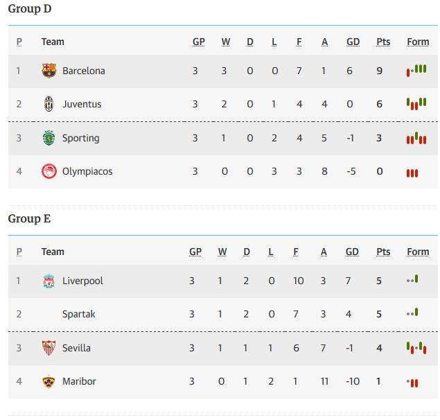 Tổng hợp lượt đi Champions League: Sức mạnh Anh quốc, thiên tài Messi - Bóng Đá