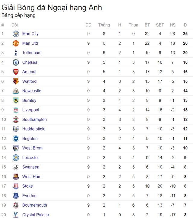 Tổng hợp vòng 9 Ngoại hạng Anh: Thảm họa Merseyside; Nhà cách mạng Guardiola - Bóng Đá