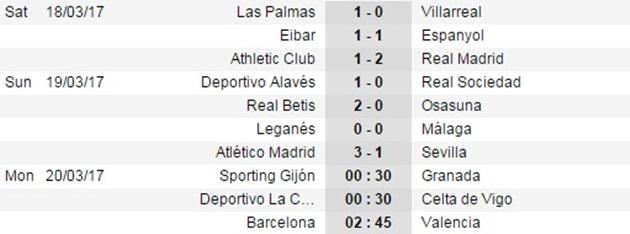 Hạ đẹp Sevilla bằng bóng chết, Atletico an toàn trong Top 4 - Bóng Đá