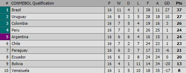 Bất lực chia điểm với Venezuela, Argentina lỡ cơ hội vào Top 4 - Bóng Đá