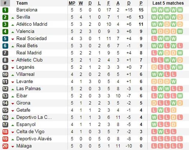 Ronaldo trở lại, Real thua sốc trước Betis - Bóng Đá