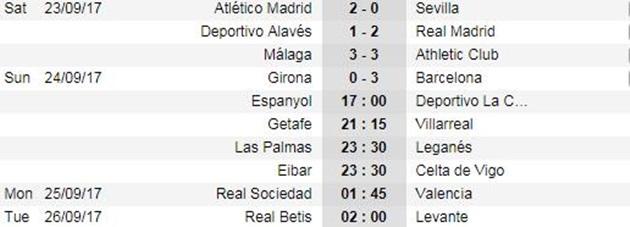 Đối thủ phản lưới liên tục, Barca nhẹ nhàng thắng trận thứ 6 - Bóng Đá