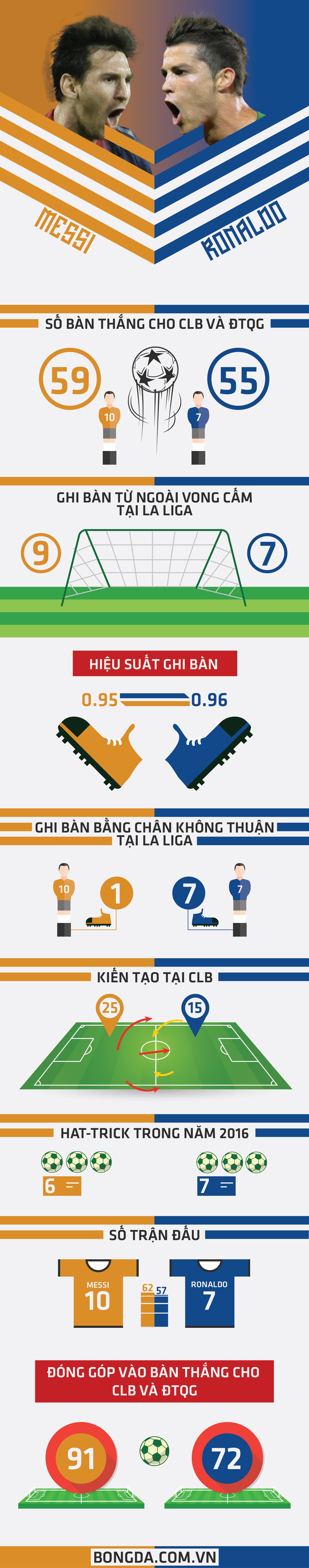 [Infographic] – Lionel Messi vs Cristiano Ronaldo – ai xuất sắc hơn ai?