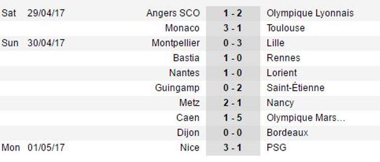Balotelli lập siêu phẩm, Nice hạ gục PSG trong trận cầu siêu bạo lực - Bóng Đá