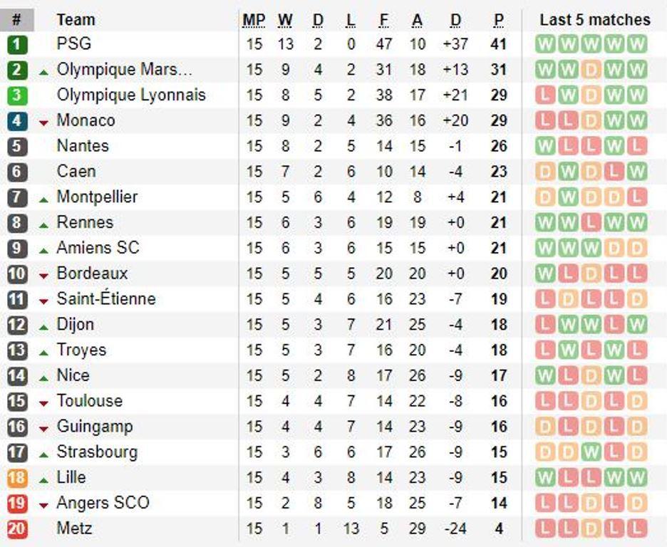 Vòng 15 Ligue 1: Neymar cứu PSG, Monaco mất top 3 - Bóng Đá