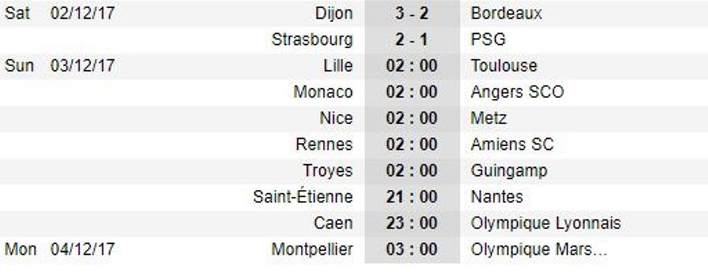 Thua sốc đội mới lên hạng, PSG đứt mạch bất bại - Bóng Đá