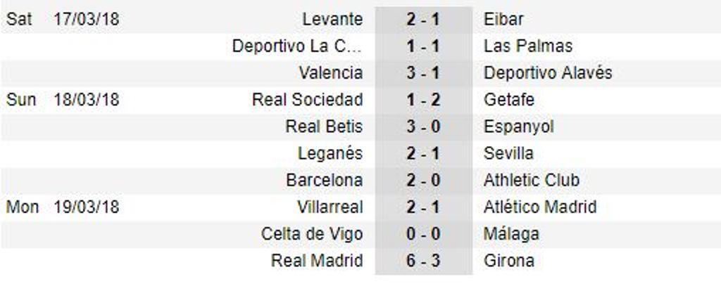 Ronaldo lập poker trong trận cầu có 9 bàn thắng với Girona - Bóng Đá