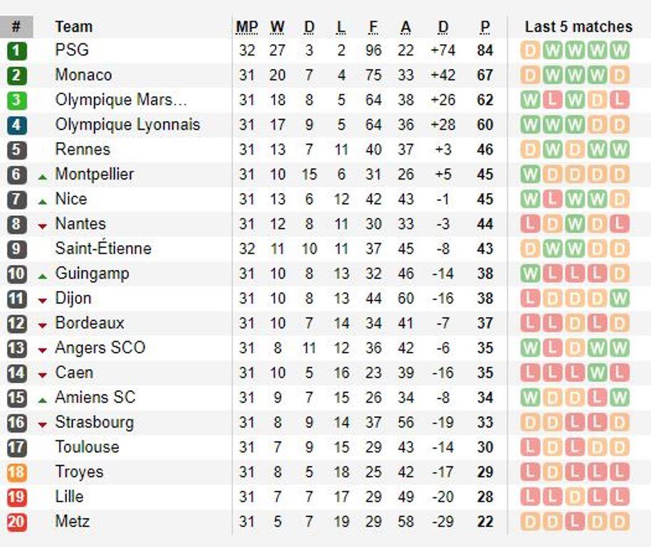 Cavani bỏ lỡ không tưởng, PSG hòa nhọc nhờ bàn phản lưới nhà của Debuchy - Bóng Đá