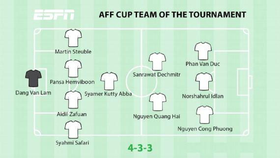 ESPN chọn đội hình tiêu biểu AFF Cup 2018: - Bóng Đá