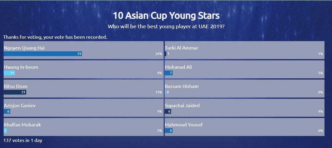 Quang Hải kiêu hãnh trên trang chủ AFC, dẫn đầu top 10 tài năng trẻ sáng giá nhất châu Á - Bóng Đá