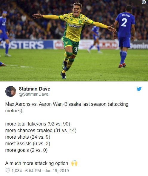 Manchester United stepping up Max Aarons interest - Bóng Đá