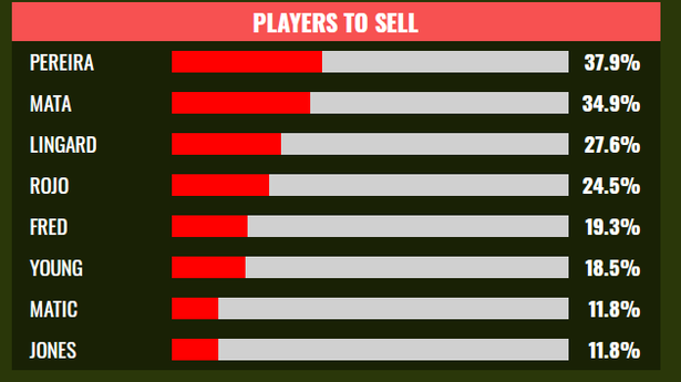 Manchester United fans name eight players who should be sold - Bóng Đá
