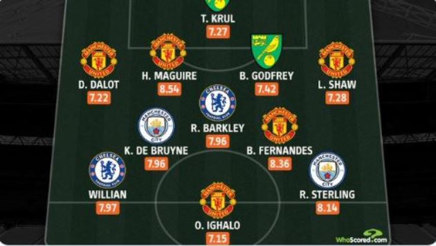 Five Manchester United stars surprisingly named in FA Cup team of the week - Bóng Đá