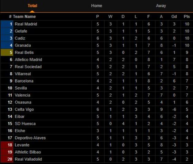 Real Madrid thua sốc đội mới lên hạng ngay tại Bernaneu - Bóng Đá