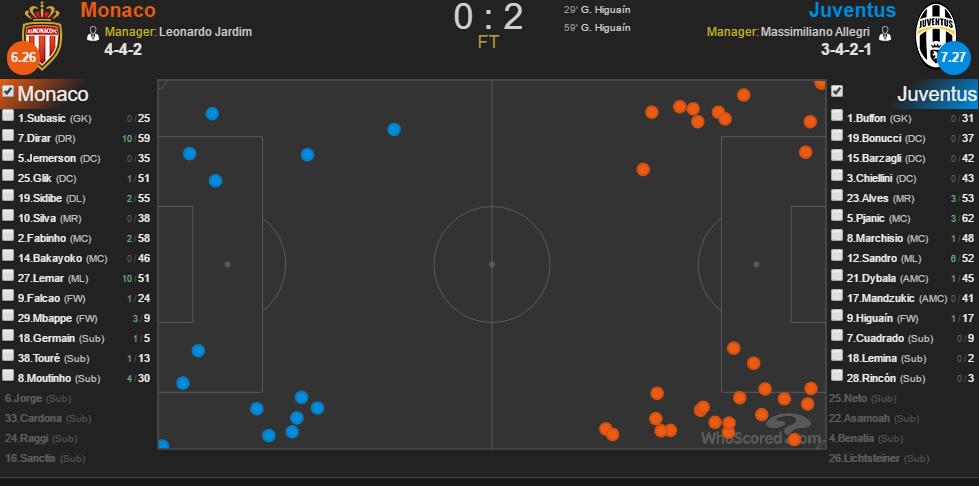 Tâm điểm Juventus vs Monaco: Cần một Ronaldo - Bóng Đá