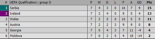 TH vòng loại World Cup châu Âu 2/9 - Bóng Đá