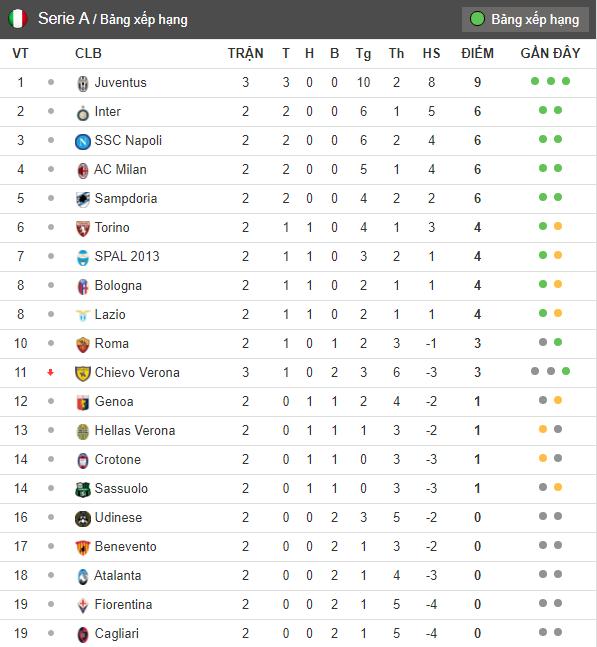 20h00 ngày 10/09, Lazio vs AC Milan: Định mệnh sắp đặt - Bóng Đá