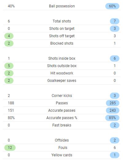 TRỰC TIẾP Girona 0-1 Real Madrid: Cột dọc đứng về phía Real (Hiệp 1) - Bóng Đá