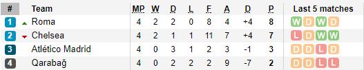 Thảm bại trước Roma, nhưng Chelsea quá may mắn - Bóng Đá