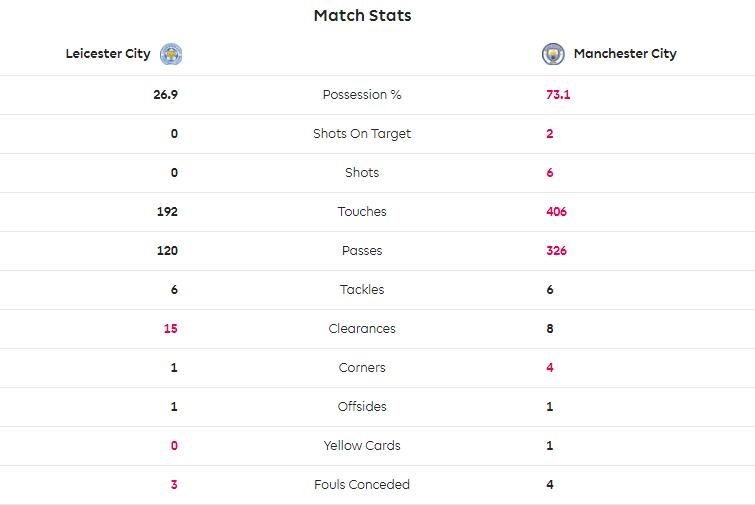 TRỰC TIẾP Leicester City 0-1 Man City: Bẫy việt vị 'chết người' (Hiệp 1) - Bóng Đá