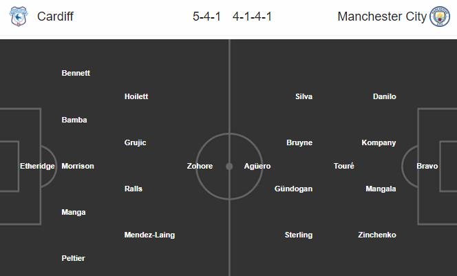 23h00 ngày 28/01, Cardiff vs Man City - Bóng Đá