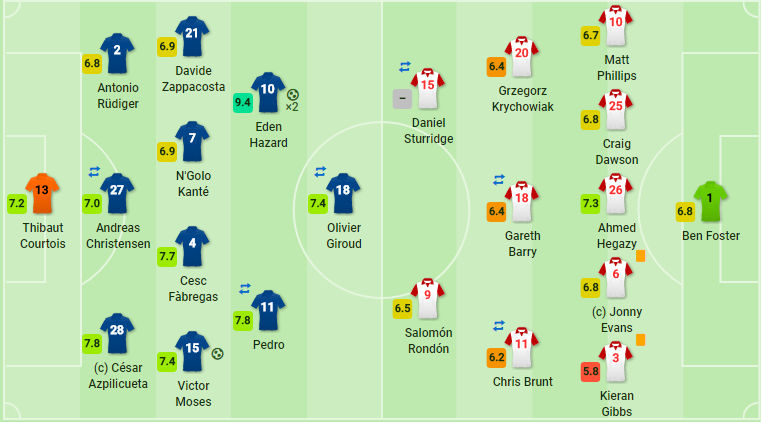 Thắng đậm West Brom, Chelsea chấm dứt chuỗi 2 thất bại liên tiếp - Bóng Đá