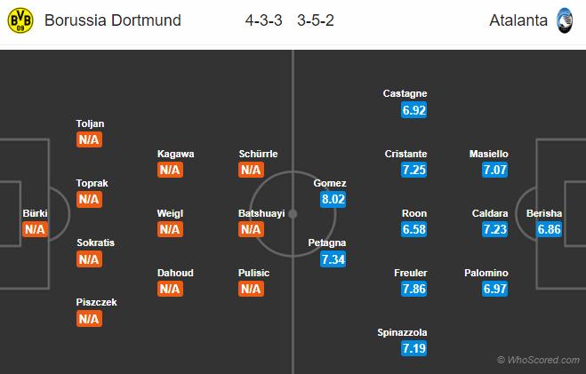 01h00 ngày 16/02, Dortmund vs Atalanta - Bóng Đá