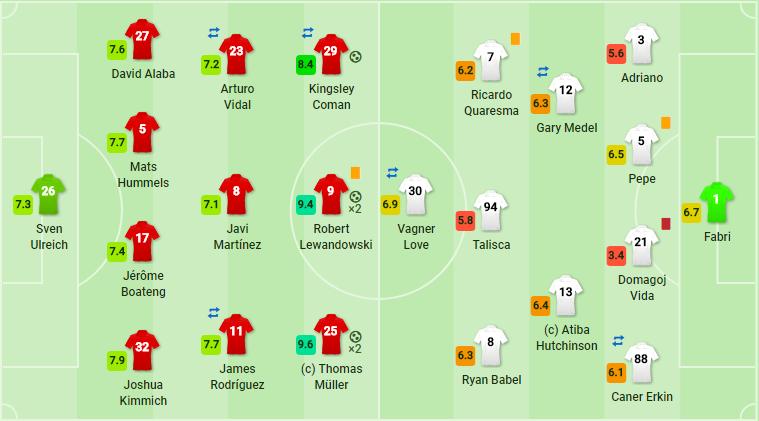 Hủy diệt Besiktas, Bayern đặt một chân vào tứ kết - Bóng Đá