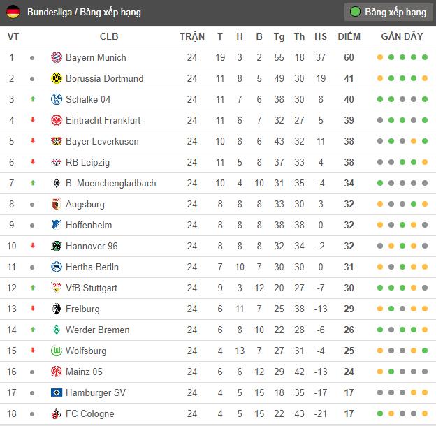 Sau vòng 24 Bundesliga: Khi top 5 'rủ nhau' không thắng - Bóng Đá