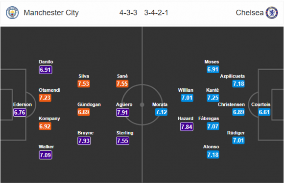 23h00 ngày 04/03, Man City vs Chelsea: The Blues cùng đường - Bóng Đá