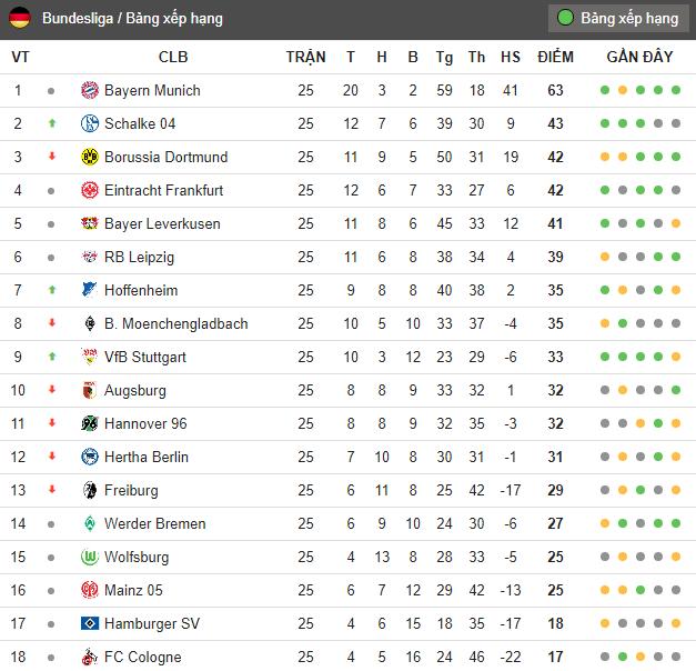 Sau vòng 25 Bundesliga: Hết Tháng Ba, Bayern sẽ vô địch? - Bóng Đá