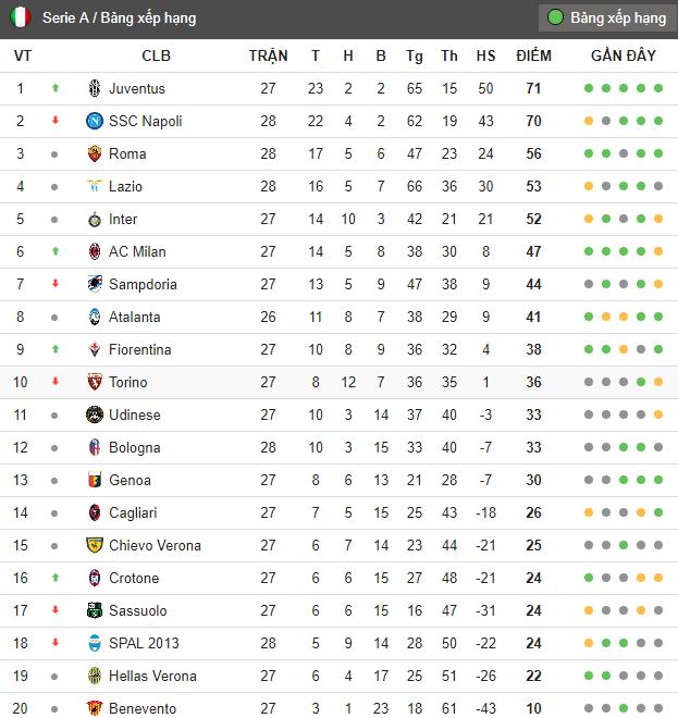 Sau vòng 28 Serie A - Bóng Đá