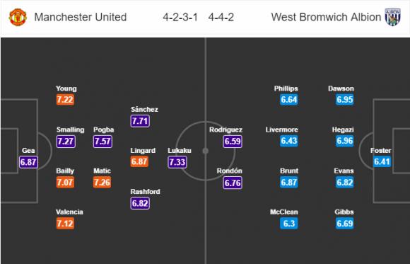 22h00 ngày 15/04, Man United vs West Brom: Tiếp tục phá Man City - Bóng Đá