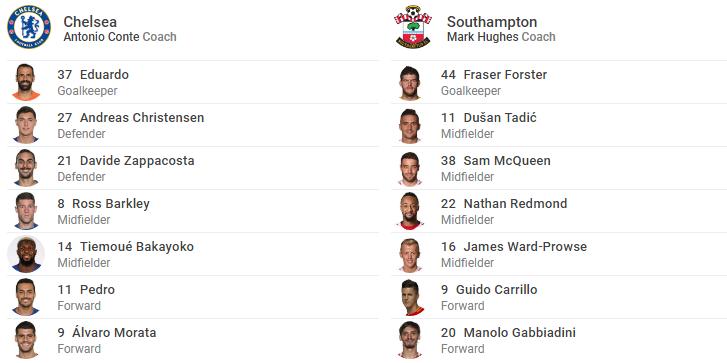 TRỰC TIẾP Chelsea vs Southampton: Cái duyên Giroud (Đội hình chính thức) - Bóng Đá
