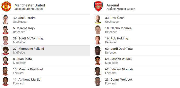TRỰC TIẾP Man United vs Arsenal: Sanchez, Mhkitaryan xuất trận (Đội hình chính thức) - Bóng Đá