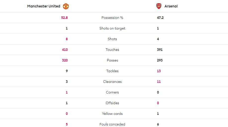TRỰC TIẾP Man United 1-0 Arsenal: Nỗ lực bất thành (Hết hiệp 1) - Bóng Đá