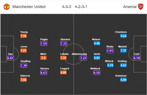 22h30 ngày 29/04, Man United vs Arsenal: Đoạn kết buồn - Bóng Đá