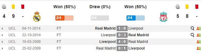 01h45 ngày 27/05, Real Madrid vs Liverpool: Nhà vua và kẻ thách thức - Bóng Đá