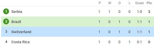 Lập siêu phẩm, Coutinho vẫn không thể đưa Brazil đến chiến thắng - Bóng Đá