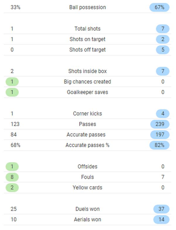 TRỰC TIẾP Pháp 2-1 Croatia: Tuyển Pháp quá may mắn (Hết H1) - Bóng Đá