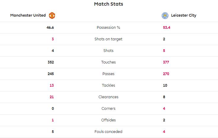 TRỰC TIẾP Man United 1-0 Leicester: De Gea cứu thua xuất thần (H1) - Bóng Đá